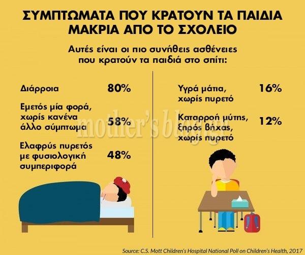 symptomata pou kratoun ena paidi sto spiti