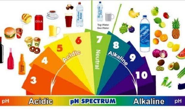Αλκαλική δίαιτα: Πόσο ασφαλής είναι η δίαιτα των διασήμων